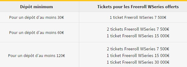 Tickets pour les freerolls WSeries