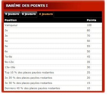 bareme des points pour le classement FCOOP