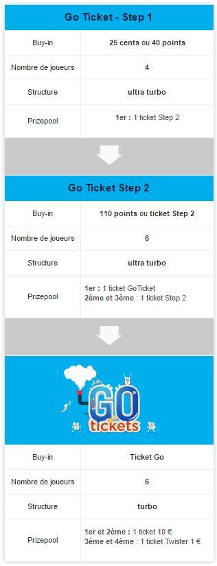 """Résumé des étapes de l'offre """"Go Tickets"""" sur Betclic"""