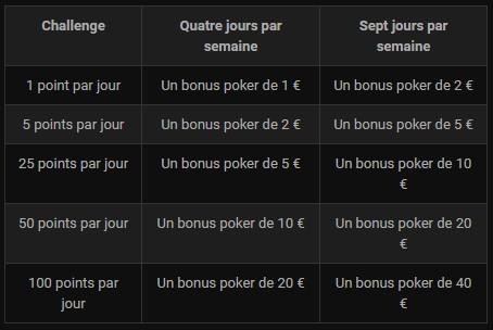De 1 à 40€ à gagner chaque semaines sur Bwin