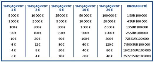 Sit & Go Jaqkpot de PMU.fr : les probabilités de gains