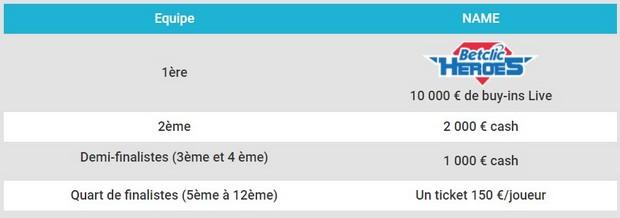 Profitez des 17.600€ mis en jeu par Betclic pour La Fishtinière