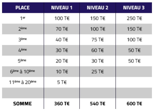 1.500€ à partager aux tables de SnG sur PMU Poker