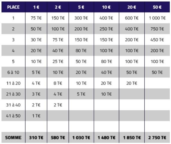 8.000€ mis en jeu chaque semaine pour le Leaderboard Jaqkpot de PMU