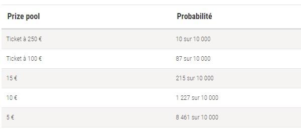 PokerStars.fr vous propose des Spin and Go spéciaux Fresh Series