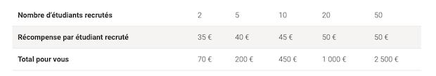 PokerStars vous rémunère jusqu'à 50€ par filleul