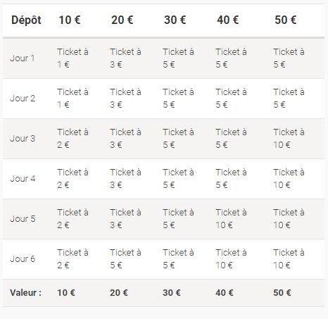 50€ offerts par PokerStars
